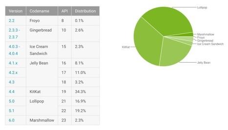 Comment fonctionne le chiffrement des smartphones sous Android | Libertés Numériques | Scoop.it