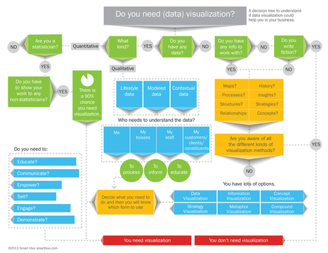 Do you need data visualization? - Smart Hive | Data Visualization: Know-how | Scoop.it