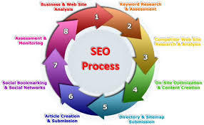 Best Seo Services Delhi, India | Kenovate | Best SEO Service Company India | Scoop.it