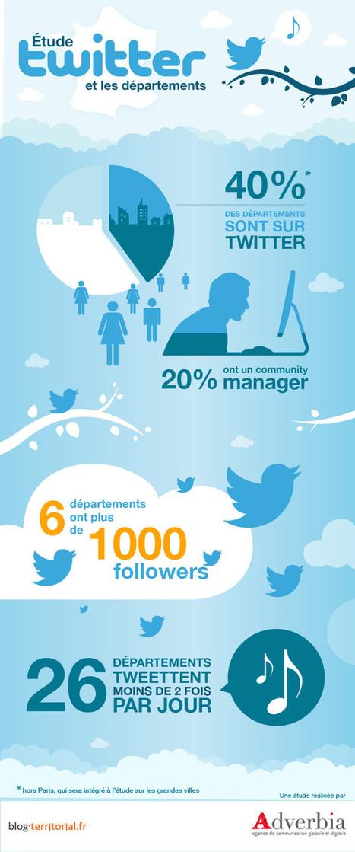 (Étude #4) : Seulement 40% des départements ont un compte Twitter ! | Blog-territorial | Ardesi - Web 2.0 | Scoop.it