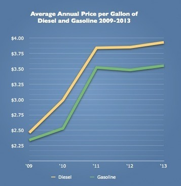 Three Ways to Manage Rising Gas Prices | Exploring Current Issues | Scoop.it