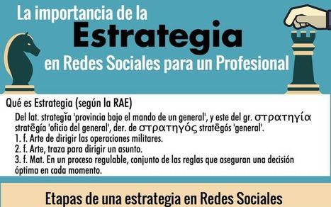 ¿Conoces la importancia de la Estrategia en Redes Sociales? (infografía) | Create and learn with Laura | Scoop.it