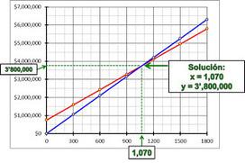 Matemáticas con Tecnología: Punto de equilibrio (word problems). | Mathematics learning | Scoop.it