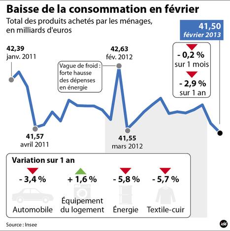 INFOGRAPHIE - Baisse de la consommation des ménages en février - france - DirectMatin.fr | Infographies - CAP2 - | Scoop.it