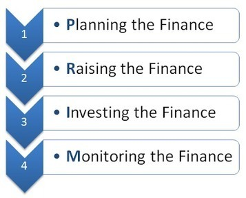 Corporate Finance Theory | eduCBA | INVESTMENT BANKING IN INDIA | Scoop.it