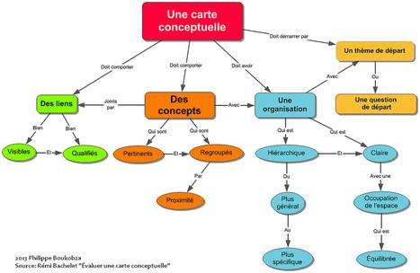 Heuristiquement: Carte conceptuelle et carte heuristique | ClioTweets | Scoop.it