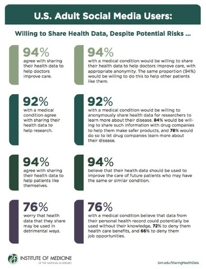 Survey: Despite risks, patients want to share data | Realms of Healthcare and Business | Scoop.it