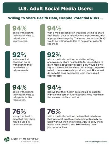 Survey: Despite risks, patients want to share data - mobihealthnews | (Online) Coordinated healthcare | Scoop.it