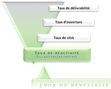 Les 3 Fondamentaux d'un Emailing Gagnant | WebZine E-Commerce &  E-Marketing - Alexandre Kuhn | Scoop.it