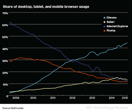 Can Mozilla Halt Firefox's Slide and Break Up the Mobile Internet Duopoly? | MIT Technology Review | Educational technology , Erate, Broadband and Connectivity | Scoop.it