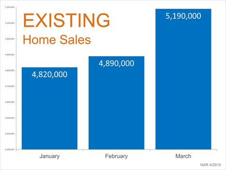 Home Sales Skyrocketing!! | New Jersey Real Estate News | Scoop.it