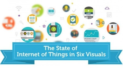 The State of Internet of Things in 6 Visuals | Cerasis | Gamificazione: Gamify your business | Scoop.it
