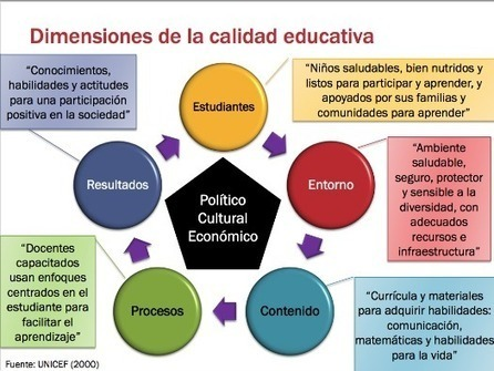 Medir la calidad educativa » | Yo Aprendo | Scoop.it