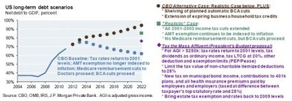 The Hidden #Taxes In #Obama's Budget | ZeroHedge | Commodities, Resource and Freedom | Scoop.it