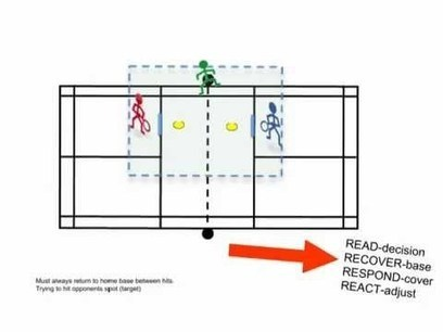 Pickleball TGfU as animation games:  Modification and 4Rs | Teaching Games for Understanding (TGfU) | Scoop.it