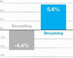 Innovation Excellence | Storytelling is out, enter Storydoing | Inovação | Scoop.it