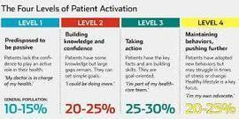 How can patients and doctors collaborate to boost patient adherence? | Issue Update Monday | Scoop.it