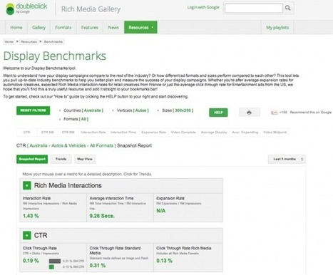 Display advertising clickthrough rates - Smart Insights Digital Marketing Advice | telco | Scoop.it