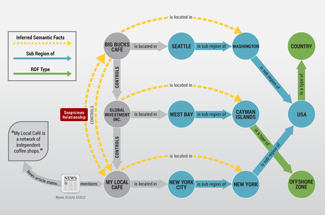 Ontotext Improves Its RDF Triplestore, GraphDB™ 6.0:  Enterprise Resilience, Faster Loading Speeds and Connectors to Full-Text Search Engines Top the List of Enhancements | dataInnovation | Scoop.it