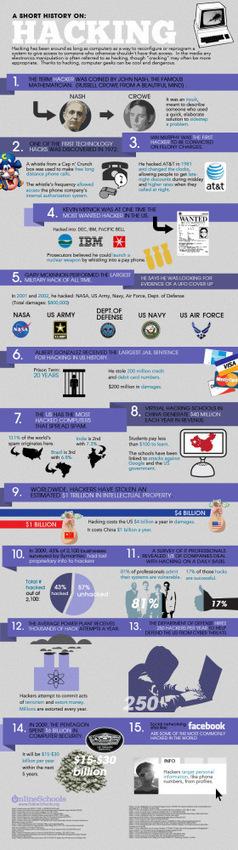 ¿Qué es el Ethical Hacking? | La pirateria cinematografica | Scoop.it