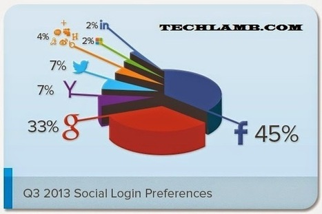 Benefits of Sharing Articles in Google Plus Social Network   How to Guides   Scoop.it