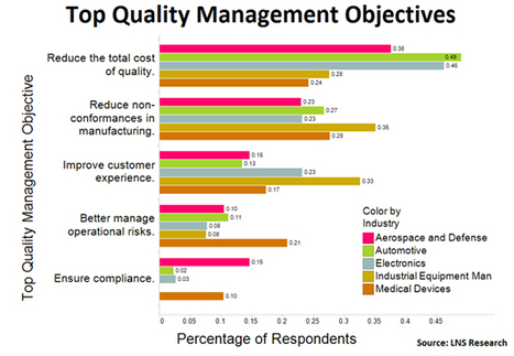 Product lifecycle management for enterprise quality management | Product life cycle | Scoop.it