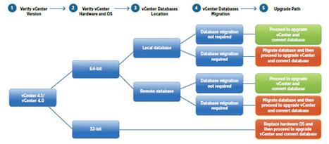 Paper: VMware vSphere 5.0 Upgrade Best Practices | LdS Innovation | Scoop.it