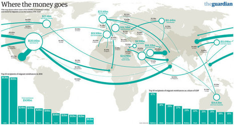 Guardian: A visual map of the money migrants send back home - Humanosphere   Economiscellany   Scoop.it