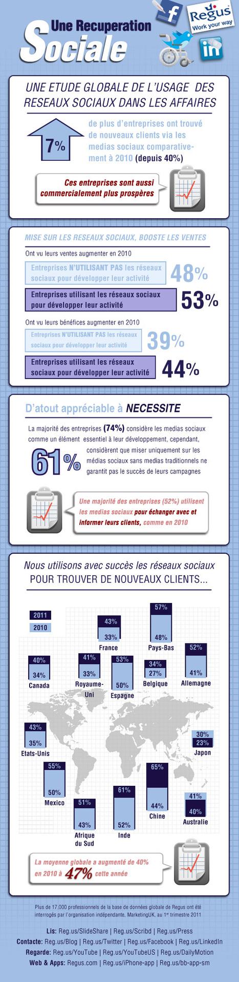 [infographie] Une étude globale de l'usage des réseaux sociaux dans les affaires | RegusBlog | SocialWebBusiness | Scoop.it