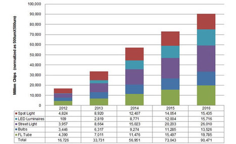 LEDs to account for quarter of lighting market by 2016 | LED lighting solutions USA | Scoop.it