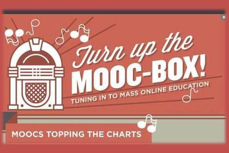 [Infographic] Tuning into Mass Online Education with MOOCs - EdTechReview™ (ETR) | MOOC Design | Scoop.it