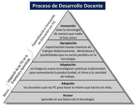 Profesor del Siglo XXI y su Proceso de Desarrollo. | Recursos Digitales para Educación Física(Colegios e IES). | Scoop.it