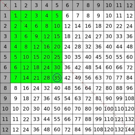 Estas explicaciones matemáticas te harán amar las tablas de multiplicar | plasticando | Scoop.it