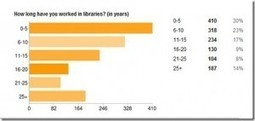 Librarians Online Poll Results | The Information Professional | Scoop.it