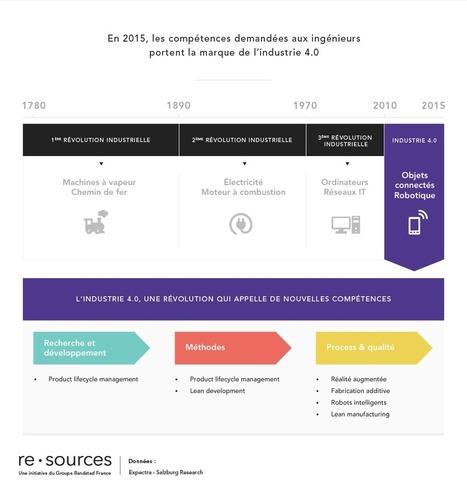 Les compétences demandées aux ingénieurs en 2015 | Compétences Focus :  les compétences transverses | Scoop.it