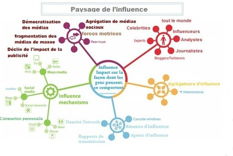 Marketing des influenceurs | Co-creation in health | Scoop.it