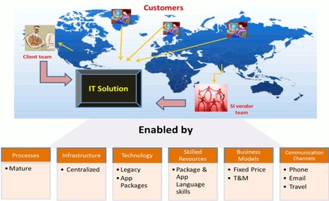 CRM News: Trends: The Enterprise 2.0 Global Delivery Model Transformation, Part 1 | Time to Learn | Scoop.it