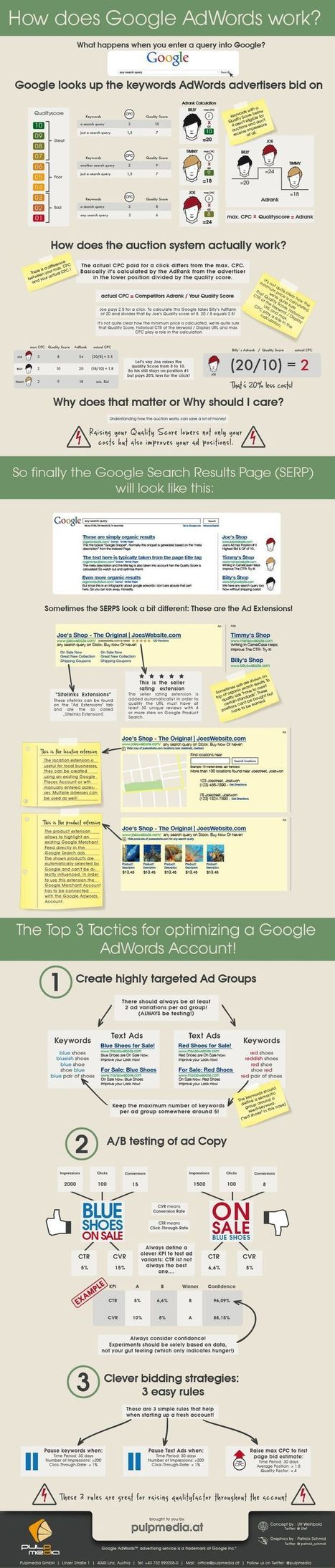 How does Google Adwords works? Infographic | Meetings, Tourism and  Technology | Scoop.it