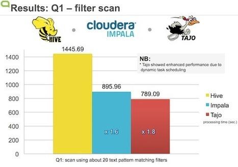 Apache Tajo Enters the SQL-on-Hadoop Space | Big data analytics | Scoop.it