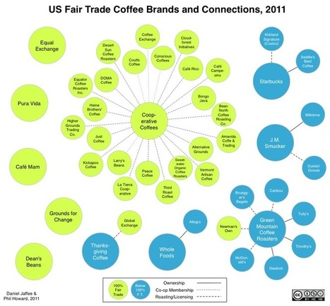 Visualizing Fair Trade Coffee (infographics) | Fair trade | Scoop.it