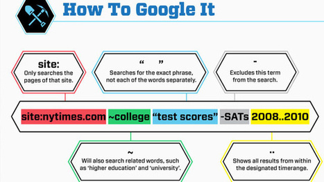 The Get More Out of Google Infographic Summarizes Online Research Tricks for Students | Technology and Leadership | Scoop.it