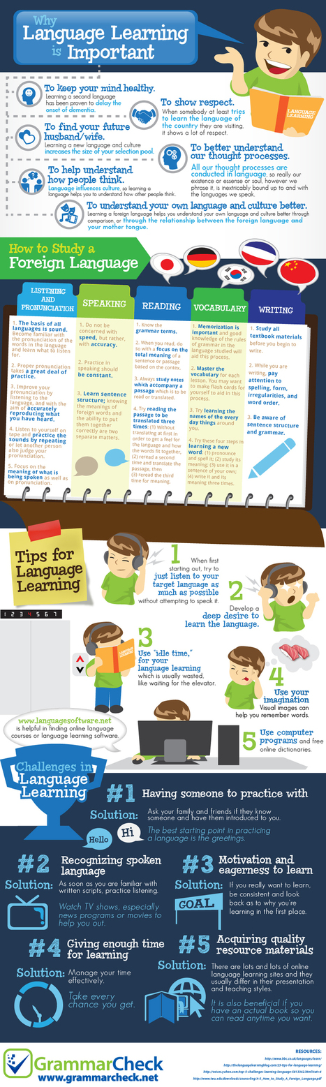 Why Language Learning is Important Infographic | Français Langue étrangère | Scoop.it