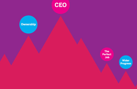 Overcoming the Cult of Leadership - Business - GOOD | Humanize | Scoop.it