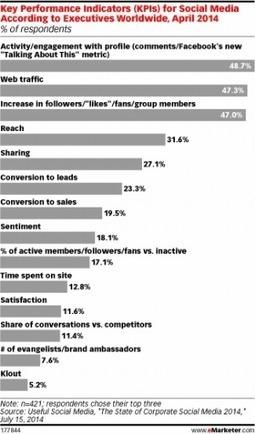 Mesure du ROI social : le désarroi des responsables marketing | campagnes-web-marketing | Scoop.it