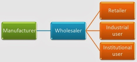 Project Management, Policy Analysis, Marketing: Wholesaler: Meaning, Role and Functions   Project management   Scoop.it