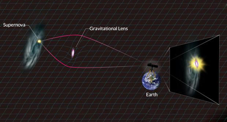 Gravitational Lens Magnifies First Discovered SNIa | Amazing Science | Scoop.it