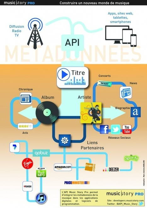 L'API Music Story Pro en une infographie. | A Kind Of Music Story | Scoop.it