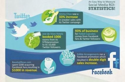 Some more thoughts on Social Media and ROI [Infographic] | Social Media Marketing Strategies and Tools | Scoop.it