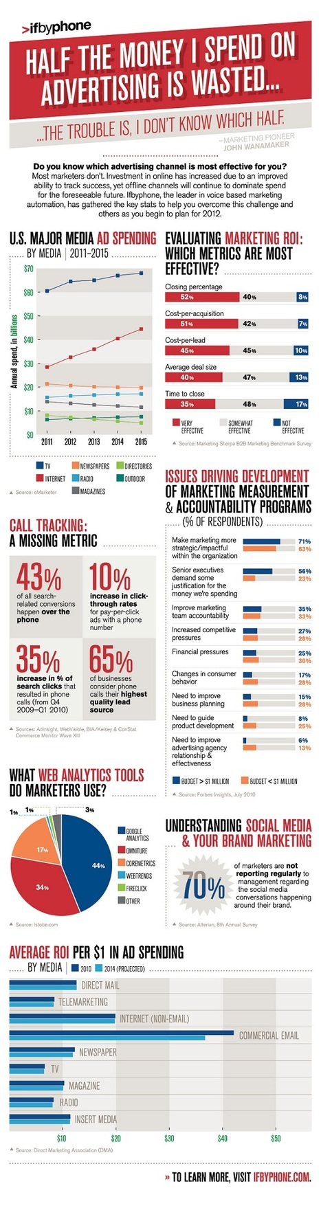 Infographic: Search & Call Tracking | Analytics & Social media impact on Healthcare | Scoop.it