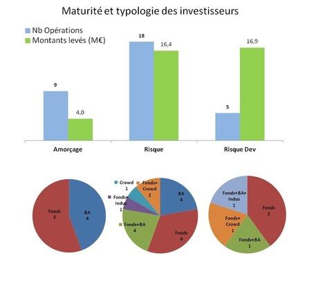 levées de fonds startups février 2015 - frenchfunding | capital risque et start-up | Scoop.it